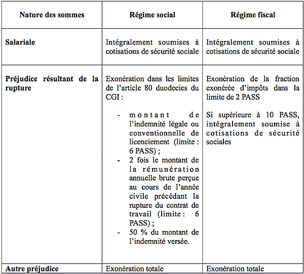 Regime Social Des Indemnites De Rupture En Cas De Transaction Six